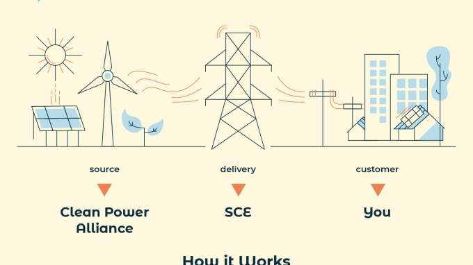 Clean Power Alliance, SCE and You