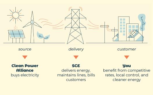 Renewable Energy Flow Diagram